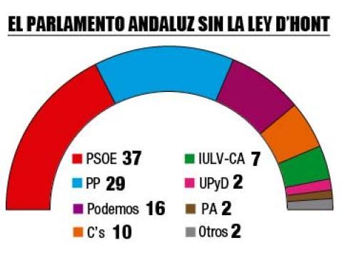 #La6Andalucia Así quedaría el Parlamento andaluz si todos los votos valiesen lo mismo http://t.co/zwMJXm5yp6 http://t.co/8ovaxLsMaP