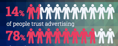 Infographic: 14% of people trust ads, BUT 78% trust customer recommendations http://t.co/XWmhoy90dU http://t.co/Ietr5LXvdI