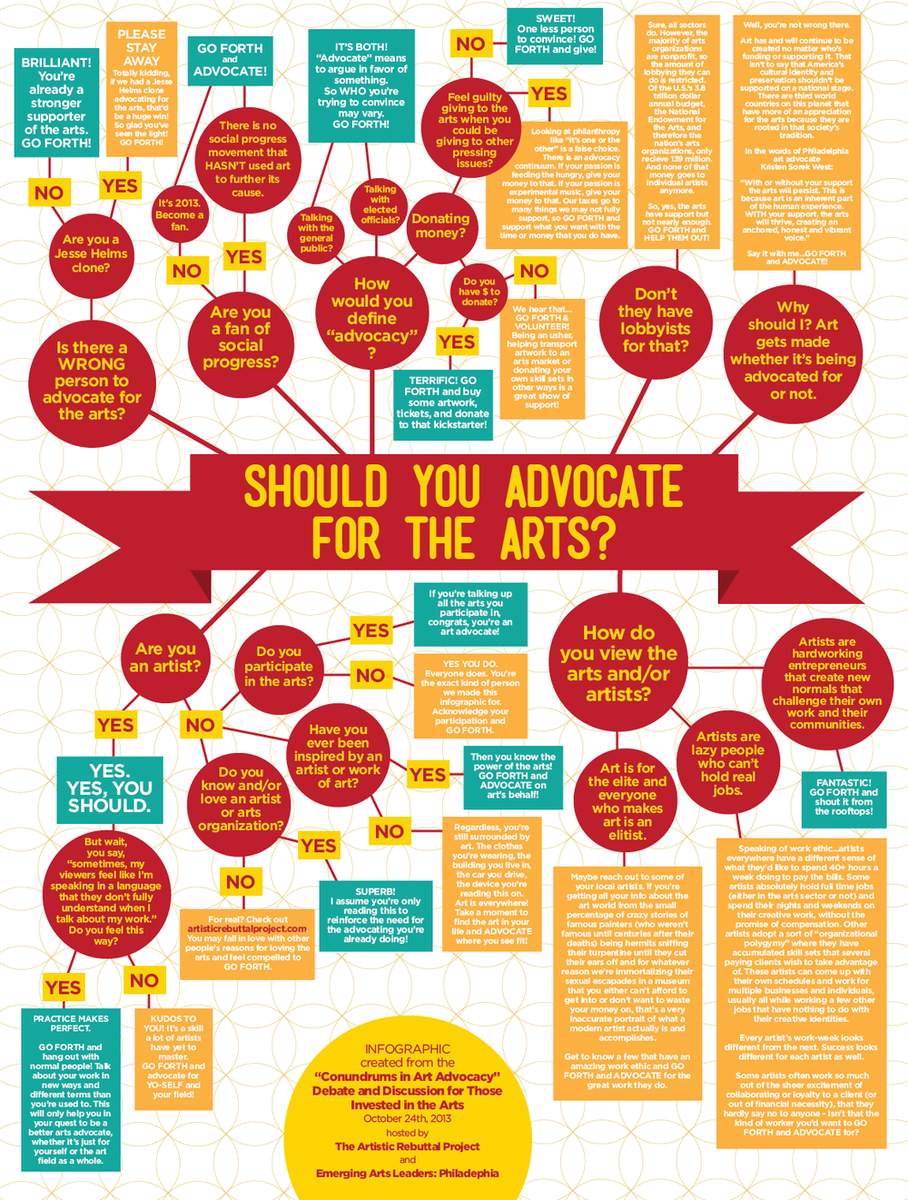 Should YOU advocate for the arts? Short Answer: YES. Infographic via @ArtistRebuttal. #AAD15 #ArtsAdvocacy http://t.co/OHq1oeGxw5