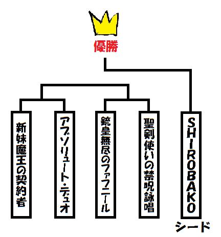SHIROBAKO……優勝!!