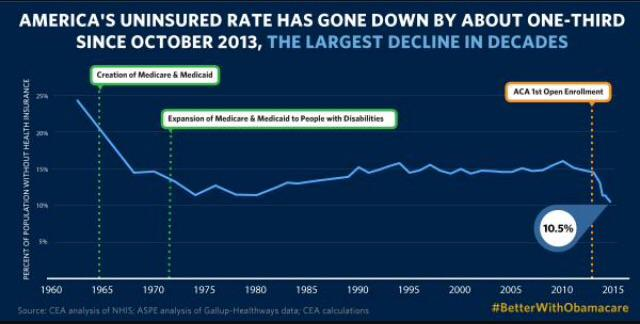 5 years. 16 million Americans. $300 billion in projected saving. ACA is working. #BetterWithObamacare http://t.co/LvzTAqzok4