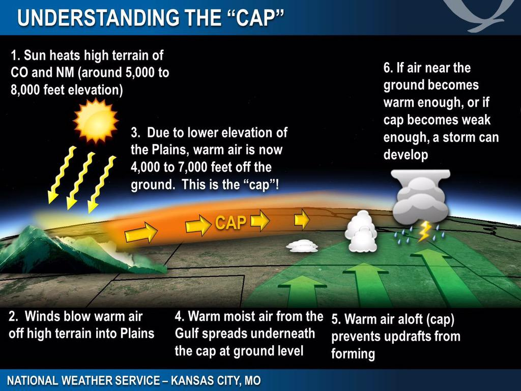 Every wonder about the CAP that prevents storm formation? This graphic from @NWSKansasCity explains. #okwx #oklaed http://t.co/WKkcf5lYBQ
