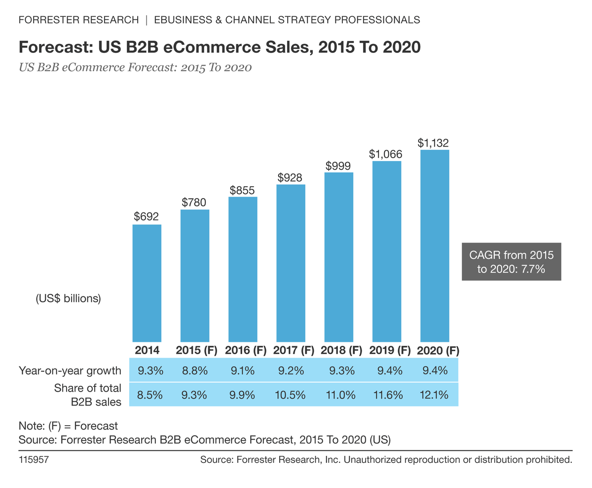 73% of B2B buyers prefer a website to a salesperson, driving eCommerce sales to $1T by 2020. http://t.co/AanI6uTZfv http://t.co/J0ZkabxXMe