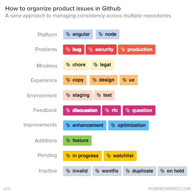 How we organize GitHub issues: A simple styleguide for tagging https://t.co/AQVIzv7HuZ http://t.co/pbV9ZI8wVP
