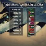 يشارك في #عاصفة_الحزم مقاتلات في الدول #العربية :#السعودية #الامارات ، #قطر ، #الكويت ، #البحرين #الأردن و #المغرب http://t.co/JHlwQo500a