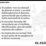 Corrección: El resumen de lo que ha dicho el fiscal http://t.co/scdTUMPGYN El copiloto no llegó a responder al piloto http://t.co/pewc6Y7Cfy