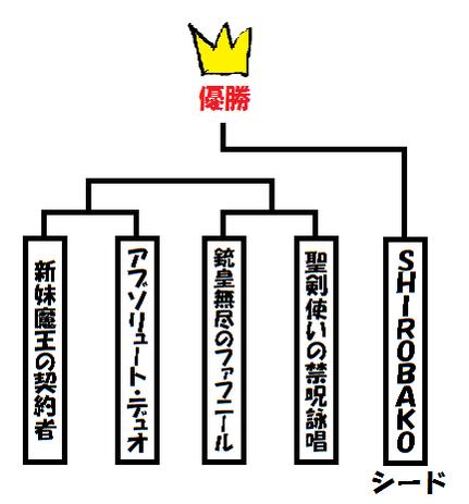 @_cyul: 【速報】SHIROBAKO、優勝する #musani