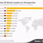 #Indias PM @narendramodi and #Chinas premier among the lowest paid world leaders   http://t.co/HwOQmHGd6Q http://t.co/JHSLCSh4VI