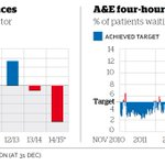 Heres what five years under the Coalition has done to the NHS http://t.co/POUft6A5Y1 http://t.co/HuuFOgpsoG