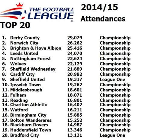 Pissing league one attendances by a mile http://t.co/fC62jOBqnB