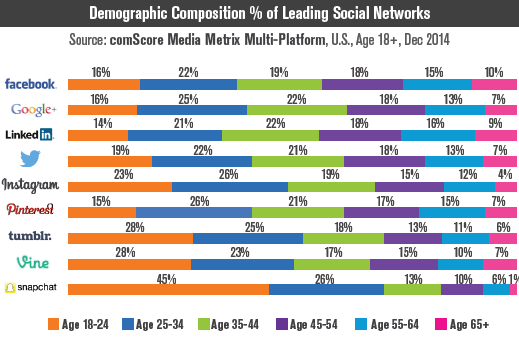 Snapchat, Vine, Tumblr & Instagram each have audiences that are predominantly #Millennials: http://t.co/L6AZqRI1ml http://t.co/7drq5wU6Dc
