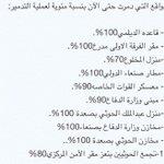 #صورة - نسبة تدمير المواقع التابعة لـ #الحوثيين بعد عملية #عاصفة_الحزم . #العاصفة_حزم #الحرب_على_الحوثيين - http://t.co/9k1BTUMRRA