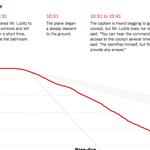 Germanwings timeline: What happened inside the plane http://t.co/1GEJxkNTAO http://t.co/c5doOxlfO7