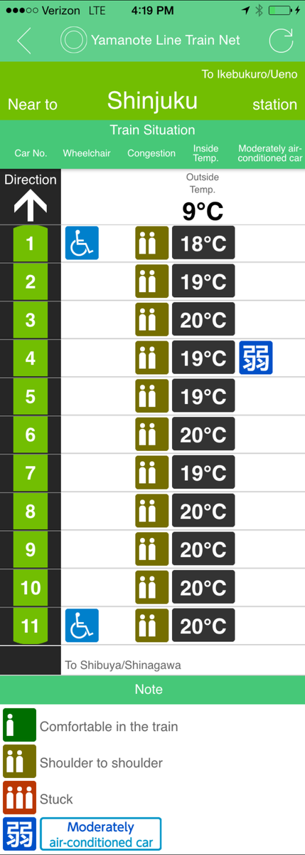 Japan Railway's app has live data, sure… including the crowdedness and inside temperature of EACH TRAIN CAR.