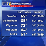 1 degree shy of the daily record high at Sea-Tac. Tied the record in #Bellingham. #wawx #Seattle http://t.co/LQNkqfi1VR