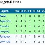 Ecuador clasificado al Mundial Sub17. Será campeón si vence a Argentina y Brasil pierde o empata (GD) vs Colombia. http://t.co/ikkqXUcRaG