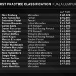 PROVISIONAL CLASSIFICATION FROM #FP1 #MalaysiaGP #F1inMalaysia http://t.co/aIqIwOaGLm