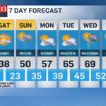 temps are on the upswing starting sunday in the #skytrak13 forecast #indy #inwx http://t.co/JnYM5YpOXP