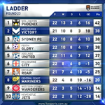 Heres the @ALeague ladder ahead of #MVCvCCM at @AAMIPark tonight. Kick-off 7.40pm AEDT #MVFC #10YearsProud http://t.co/FsnLLVpglq