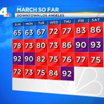 New #LA Record: Most 90° days in March...previous record was 3 days. @NBCLA http://t.co/67ozIb4IYw