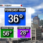 #Indy Fcst High of 36° is avg. High for Jan. 30th!!! Record Coldest High = 28° #ugh #winterinspring! @WISH_TV #INwx http://t.co/4no62cnXs4
