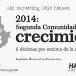 #Extremadura segunda comunidad con mayor crecimiento en 2014 #Hacemos Sin marketing, sólo hechos. http://t.co/H8CoInaFz7