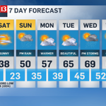 did you miss the 7day forecast? yes its cold now... but theres warmth on the way #indy #inwx http://t.co/QUjJoHoEak