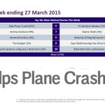 Top Ten Most Noticed news stories this week #TTMN | Crash of GermanWings flight 4U9525 in the Alps most noticed news http://t.co/2udGqK2piJ