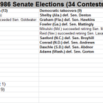 Retiring Reid & Mikulski last Dems left from Senate Class of 86 (Ds won majority) http://t.co/owPaNkqYM5