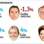 Economistas repercutem estagnação da economia brasileira; mande perguntas usando #TVFolha. http://t.co/TLytKtA92p http://t.co/itPkSZfJpt
