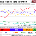 The EKOS poll: Canadians want Elizabeth May in the debates | iPolitics http://t.co/qYemKJwxPw #cdnpoli http://t.co/JcpkVeFuyp