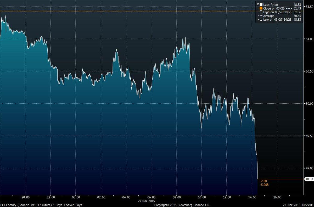 Oil is tanking again. Down 5% http://t.co/kebz41bNeK http://t.co/jsgx37Od8z