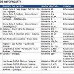 #LTenVivo: este es el estado de las rutas en Antofagasta, Atacama, Tarapacá y Coquimbo http://t.co/OGOVkvhZNt