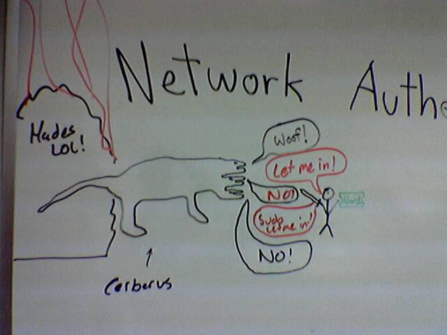 .@SwiftOnSecurity Some friends and I once tried to explain Kerberos. Here's the whiteboard diagram we came up with. http://t.co/CmZPlBGu2f