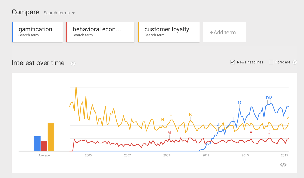Google Trends shows amazing growth of interest in #gamification vs #loyalty and #BehavioralEconomics. http://t.co/PDxVOQQj8w