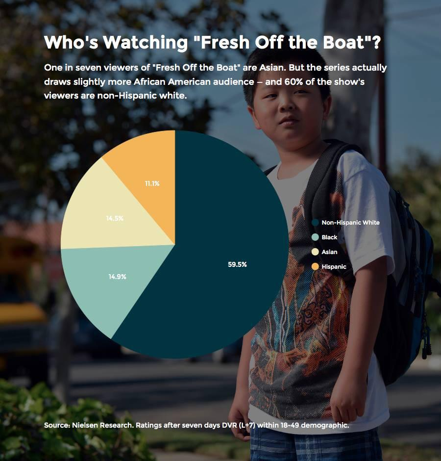 More African Americans watch #FreshOffTheBoat than Asian Americans. #THANKYOU http://t.co/C2OA6zMBJ8 http://t.co/ngRleLiTFI