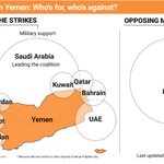 Whos for, whos against? Military action in Yemen. http://t.co/CLg455cpHG http://t.co/JZFHTxMYzU