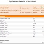 Ding! Ding! Winston Peters wins Northland with a majority of 4012 on the night. http://t.co/5F883pYXwi