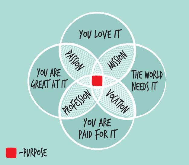 Are you doing the right thing? #passion #mission #vocation #purpose Great visualization! http://t.co/wzQRvq3Uet