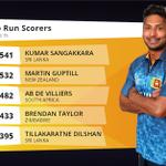 Will Martin Guptill leap ahead of Kumar Sangakkara in todays #cwc15 final? Batting stats: http://t.co/7mTdxBDABR http://t.co/uBPJ17QckZ