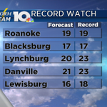 Its going to get EVEN colder tonight. Records may not survive. #vawx http://t.co/C8kT541R60