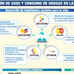 El gobierno de #Correa pone en marcha la lucha contra el consumo de drogas en el país #Enlace417 http://t.co/iys8ns7zRZ