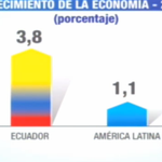 #Ecuador es uno de los países de la región con más crecimiento en la economía, año 2014 #Enlace417 http://t.co/yQmAwRNNz1
