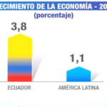 """.@MashiRafael """"La economía del Ecuador creció 4 veces más en el 2014"""" #Enlace417 http://t.co/YS8Gblnox6"""