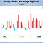 #Sacramento hasnt had a colder than average month since Dec. 13. Resilient Ridge of high pressure. #cawx #CADrought http://t.co/xiX922IzNZ