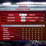 Wales are now TOP of Group B, and after 5 games are unbeaten. What a result. #ISRvWAL http://t.co/VRWxYrf2hi
