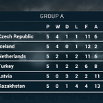 Sneijders late equaliser salvages a draw for Netherlands against Turkey, but Oranje still in big trouble in Group A. http://t.co/mh5lUmMq1L