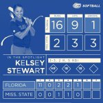 Florida Wins Second Straight Road Series with 16-2 Victory over Bulldogs - http://t.co/iyUsNTOmK4 #ItsGreatUF http://t.co/DX7UKnKzXZ