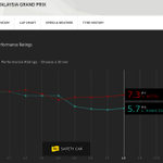 Hamilton losing time on leader Vettel. Race Performance Ratings via #F1Access http://t.co/aAuY9ahXeS