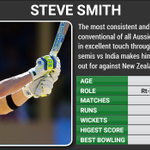 RT @CricketNDTV: Smith has been in excellent form this #WorldCup2015. He joins Warner vs determined #NZ http://t.co/oOpUfBVE0L